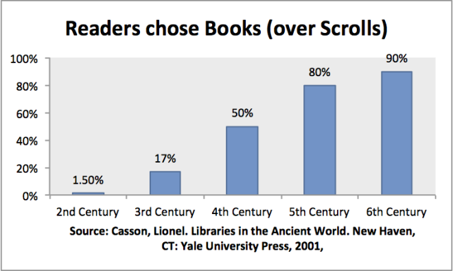 bar chart showing % books versus scrolls by century in Egyptian 'finds'.